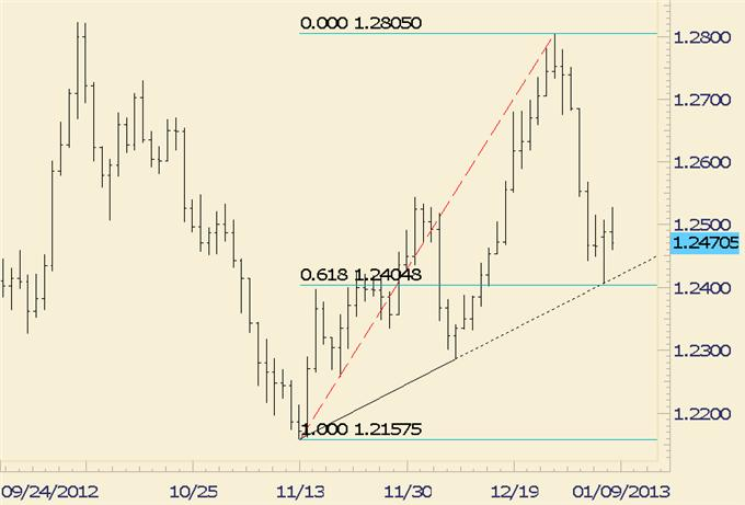 FOREX_Trading_EURUSD_Dip_Encounters_Support_at_13070_body_euraud.png, FOREX Trading: EUR/USD Dip Encounters Support at 13070