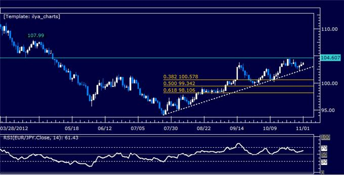 Forex_Analysis_EURJPY_Classic_Technical_Report_11.01.2012_body_Picture_5.png, Forex Analysis: EURJPY Classic Technical Report 11.01.2012
