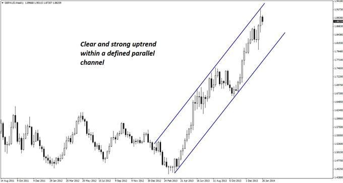 Nice_Pullback_in_a_Massive_GBPAUD_Uptrend_body_GuestCommentary_KayeLee_January30A_1.png, Nice Pullback in a Massive GBP/AUD Uptrend