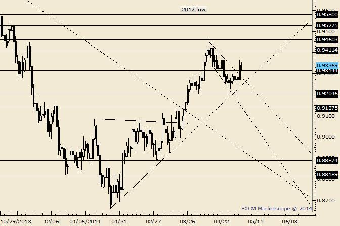AUD/USD Trades Between 20 day MA and Near Term Fibo
