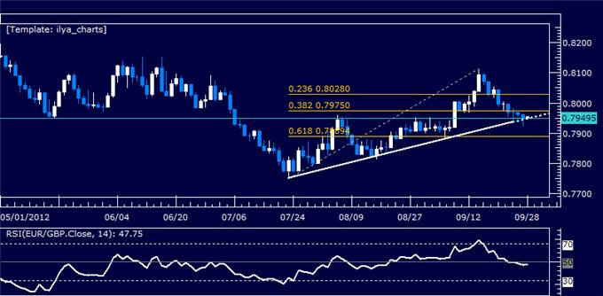 EURGBP_Classic_Technical_Report_09.28.2012_body_Picture_5.png, EURGBP Classic Technical Report 09.28.2012