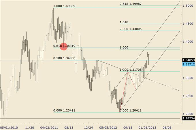 USDJPY_Technical_Evidence_Favors_Larger_Drop_From_Current_Level__body_eurusd.png, USD/JPY Technical Evidence Favors Larger Drop From Current Level