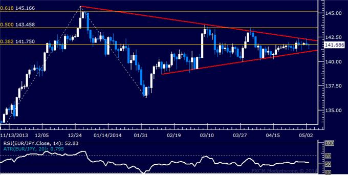 dailyclassics_eur-jpy_body_Picture_12.png, Forex: EUR/JPY Technical Analysis – Aiming Above 145.00 Figure