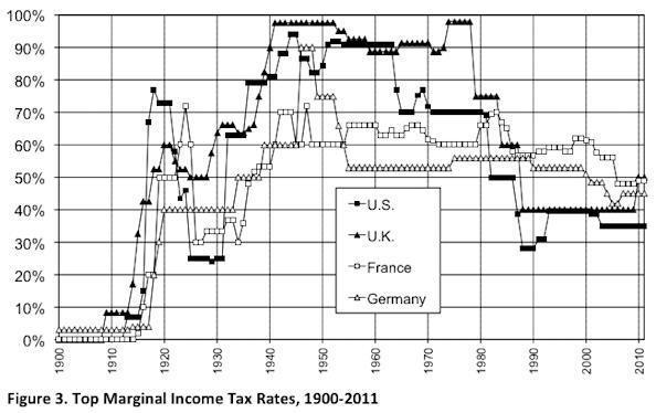 one percent income disparity chart