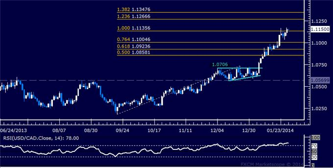 dailyclassics_usd-cad_body_Picture_9.png, Forex: USD/CAD Technical Analysis – Testing 13-Month Support