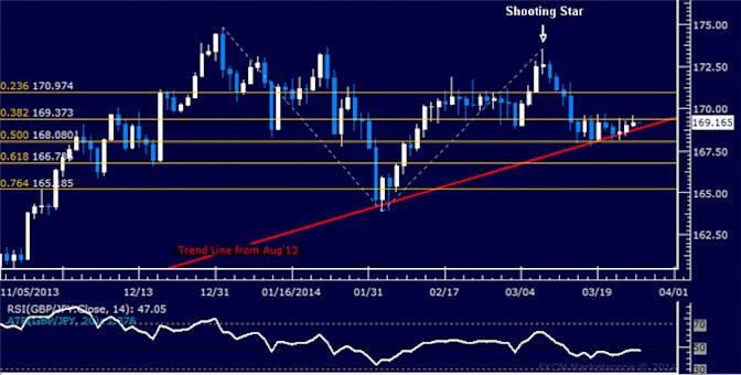 dailyclassics_gbp-jpy_body_Picture_10.png, Forex: GBP/JPY Technical Analysis – Reversal Lower in the Works?