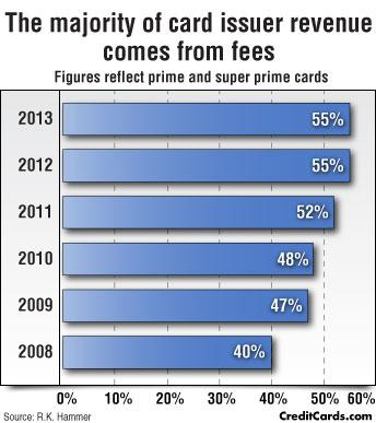 CreditCards.com Infographic: Card fees, not interest, dominate revenue