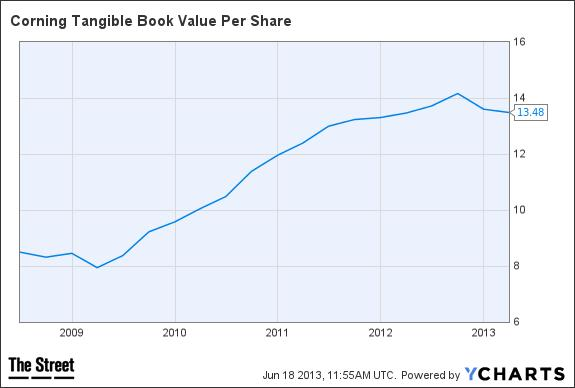 Corning Tangible Book Value Per Share Chart