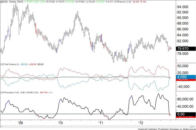 US_Dollar_Trend_Followers_Flip_to_Short_after_Decline__body_usd.png, US Dollar Trend Followers Flip to Short after Decline