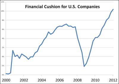 Financial Cushion Chart