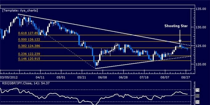 GBPJPY_Classic_Technical_Report_08.28.2012_body_Picture_5.png, GBPJPY Classic Technical Report 08.28.2012