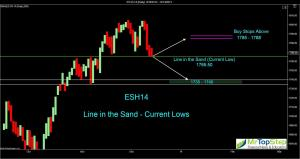 ES H14 Line in the sand 300x159 Dow and S&P down two weeks in a row, Fed meeting on tap