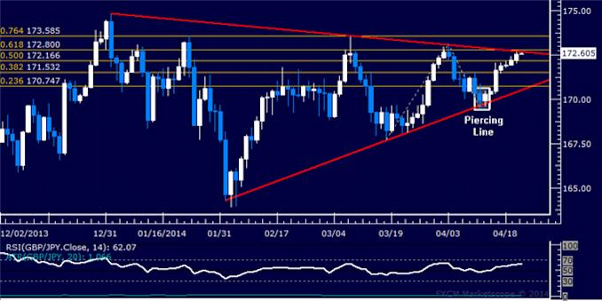 dailyclassics_gbp-jpy_body_Picture_12.png, GBP/JPY Technical Analysis: Support Just Above 148.00