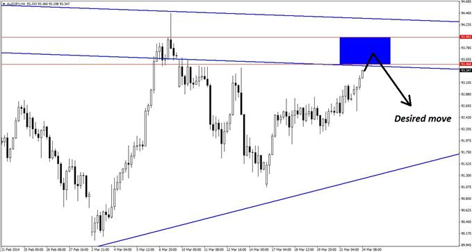 A narrow risk zone on the 4-hour chart of AUD/JPY can be used to initiate new short positions in the pair.