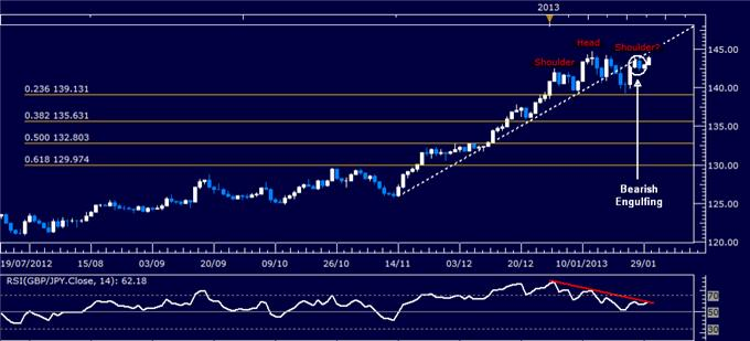 Forex_Analysis_GBPJPY_Classic_Technical_Report_01.30.2013_body_Picture_1.png, Forex Analysis: GBP/JPY Classic Technical Report 01.30.2013