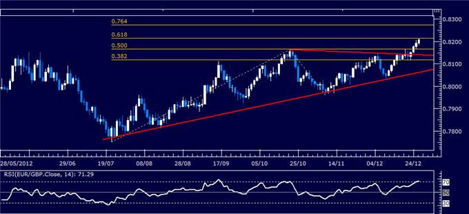 Forex_Analysis_EURGBP_Classic_Technical_Report_12.24.2012_body_Picture_1.png, Forex Analysis: EUR/GBP Classic Technical Report 12.27.2012