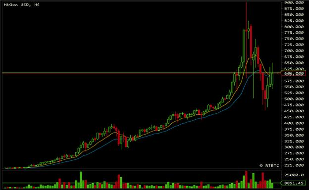 Caveat_Emptor_Bitcoin_Reaches_Mania_Status_as_Price_Swings_Nearly_50_body_Picture_1.png, Caveat Emptor: Bitcoin Reaches Mania Status as Price Swings Nearly 50%