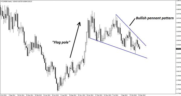 A_Credible_Gartley_Pattern_in_EURGBP_body_Picture_3.png, A Credible Gartley Pattern in EUR/GBP
