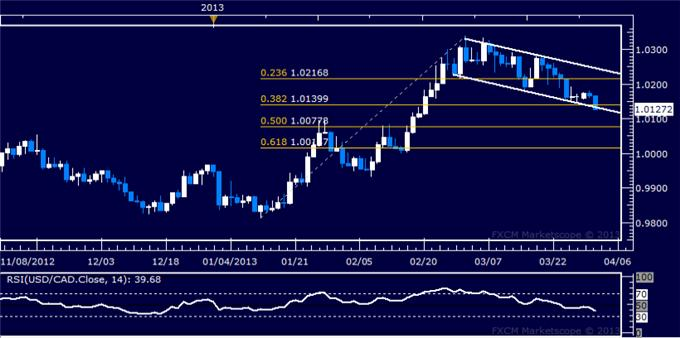 Forex_USDCAD_Technical_Analysis_04.02.2013_body_Picture_5.png, USD/CAD Technical Analysis 04.02.2013