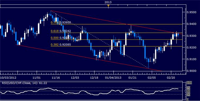 Forex_USDCHF_Technical_Analysis_02.26.2013_body_Picture_5.png, USD/CHF Technical Analysis 02.26.2013
