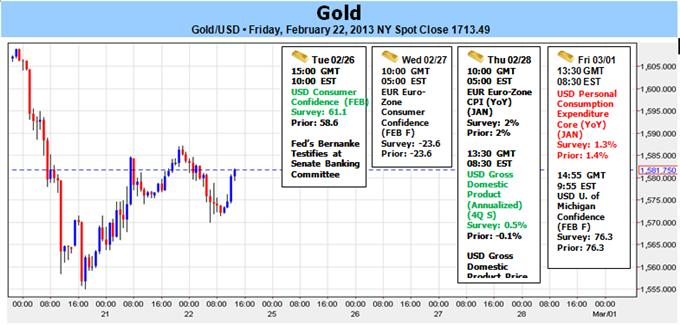 Gold_Hits_1555_Target_Prices_to_Range_Ahead_of_Bernanke_Testimony_body_Picture_1.png, Gold Hits $1555 Target- Prices to Range Ahead of Bernanke Testimony