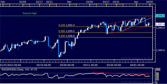 Forex_US_Dollar_Breaks_Higher_SP_500_Digesting_Recent_Losses_body_Picture_6.png, US Dollar Breaks Higher, S&P 500 Digesting Recent Losses