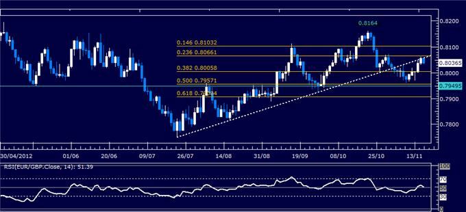 Forex_Analysis_EURGBP_Classic_Technical_Report_11.16.2012_body_Picture_5.png, Forex Analysis: EUR/GBP Classic Technical Report 11.16.2012