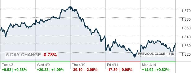 image02 S&P Rebounds From Two Day Losing Streak