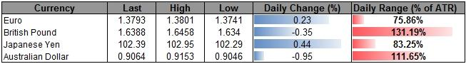 Forex_Fading_USD_Bounces-_AUD_Remains_at_Risk_for_Lower_Low_body_ScreenShot106.png, Fading USD Bounces- AUD Remains at Risk for Lower Low