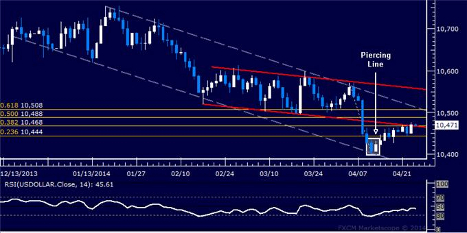 dailyclassics_us_dollar_index_body_Picture_12.png, Forex: US Dollar Technical Analysis – Three-Month Low Set