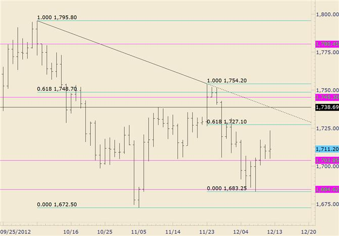 Commodity_Technical_Analysis_Gold_Reverses_Sharply_to_Close_Near_Open_body_gold.png, Commodity Technical Analysis: Gold Reverses Sharply to Close Near Open