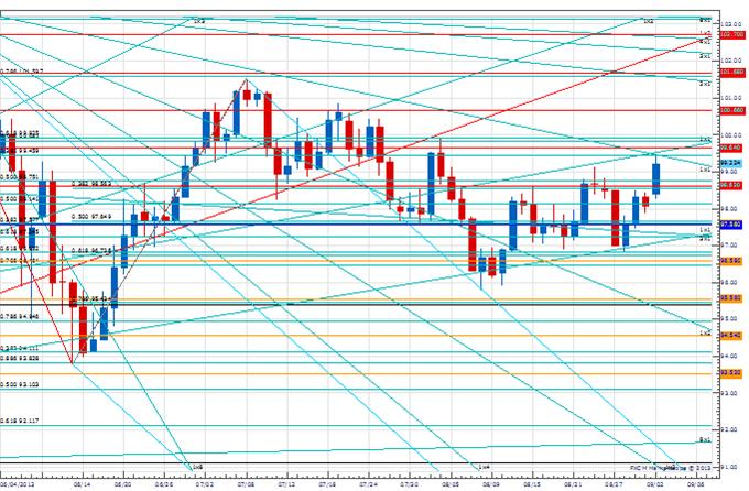 PT_EUR_13220_body_Picture_4.png, Price & Time: Price Action Confirms the Importance of 1.3220 in EUR/USD