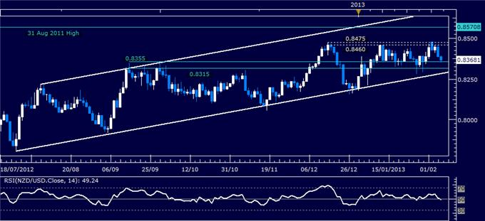 Forex_NZDUSD_Technical_Analysis_02.07.2013_body_Picture_1.png, NZD/USD Technical Analysis 02.07.2013