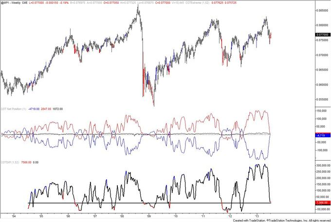 Autralian_Dollar_Positioning_Reaches_Another_Record_body_mxn.png, Autralian Dollar COT Positioning Reaches Another Record