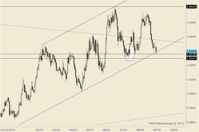 eliottWaves_usd-chf_body_usdcad.png, USD/CAD Trades into 7/21 Close and Rebounds