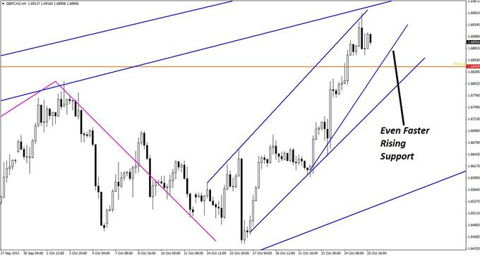 A_Textbook_GBPCAD_Pattern_with_a_Hidden_Twist_body_GuestCommentary_KayeLee_October28B_3.png, A