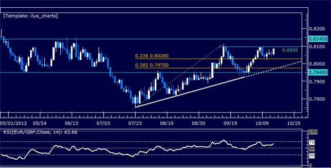 EURGBP_Classic_Technical_Report_10.16.2012_body_Picture_5.png, EURGBP Classic Technical Report 10.16.2012