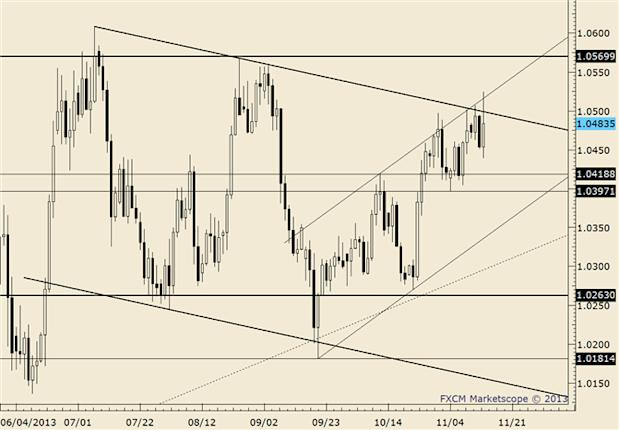 eliottWaves_usd-cad_body_usdcad.png, USD/CAD Positioned for Big Move above 1.0420