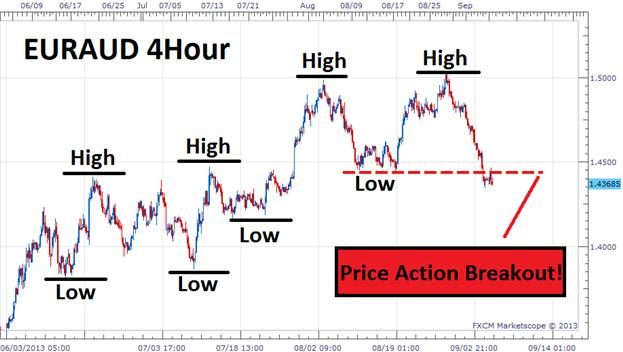 Trading_Price_Action_Breakouts_body_Picture_2.png, Trading Price Action Breakouts