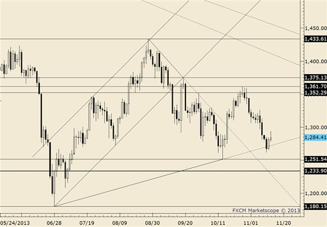 eliottWaves_gold_body_gold.png, Gold May Face The 'Meridian' Line Again as Resistance