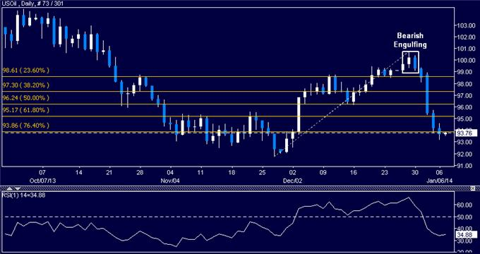 Forex_US_Dollar_Still_Looking_for_Direction_SPX_500_at_Risk_of_Losses_body_Picture_8.png, US Dollar Still Looking for Direction, SPX 500 at Risk of Losses
