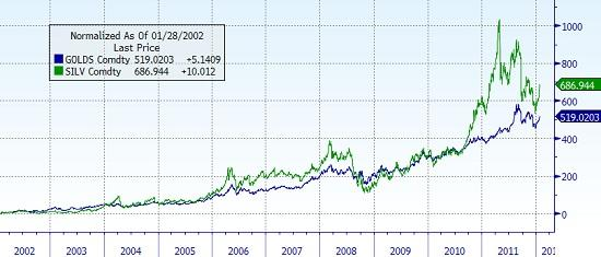 Gold vs. Silver Decade Correlation