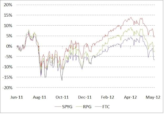 SP 500-Based Dispersion
