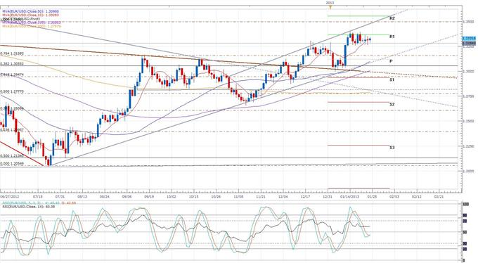 ameron_Defends_Upcoming_Referendum_at_Davos_Conference_body_eurusd_daily_chart.png, Forex News: Cameron Defends Upcoming Referendum at Davos Conference