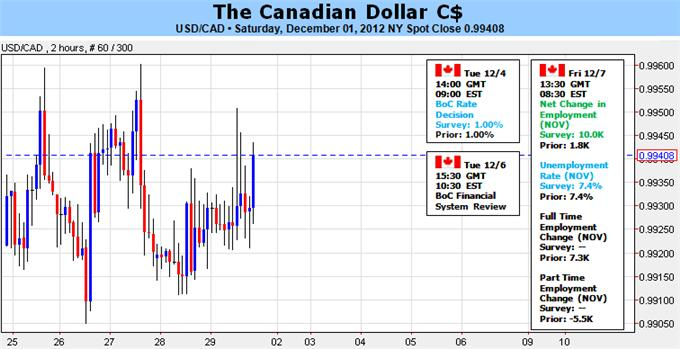 Dissuaded_by_Carney_Departure_and_Soft_GDP_Loonie_Looks_Uncertain_body_Picture_1.png, Forex Analysis: Dissuaded by Carney Departure and Soft GDP, Loonie Looks Uncertain