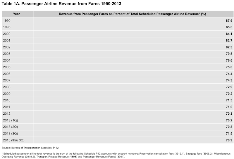 us airline air fares dot