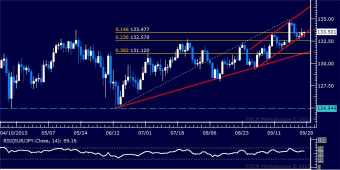 dailyclassics_eur-jpy_1_body_Picture_11.png, Forex: EUR/JPY Technical Analysis – Channel Bottom in Focus