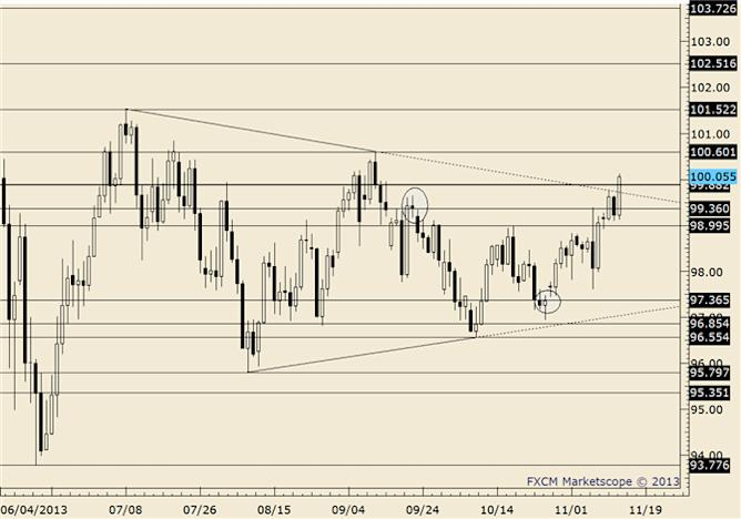eliottWaves_usd-jpy_body_usdjpy.png, USD/JPY Short term Trendline and Channel May Offer Entry