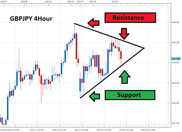 When_Forex_Trends_End_Trade_Triangles_body_Picture_2.png, When Forex Trends End, Trade Triangles