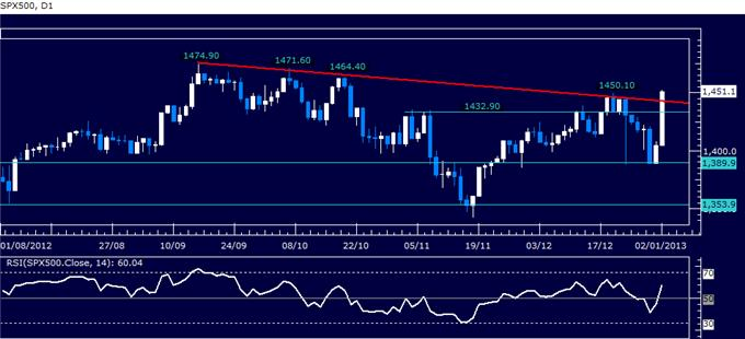 Forex_Analysis_US_Dollar_Turns_Lower_as_SP_500_Soars_body_Picture_3.png, Forex Analysis: US Dollar Turns Lower as S&P 500 Soars